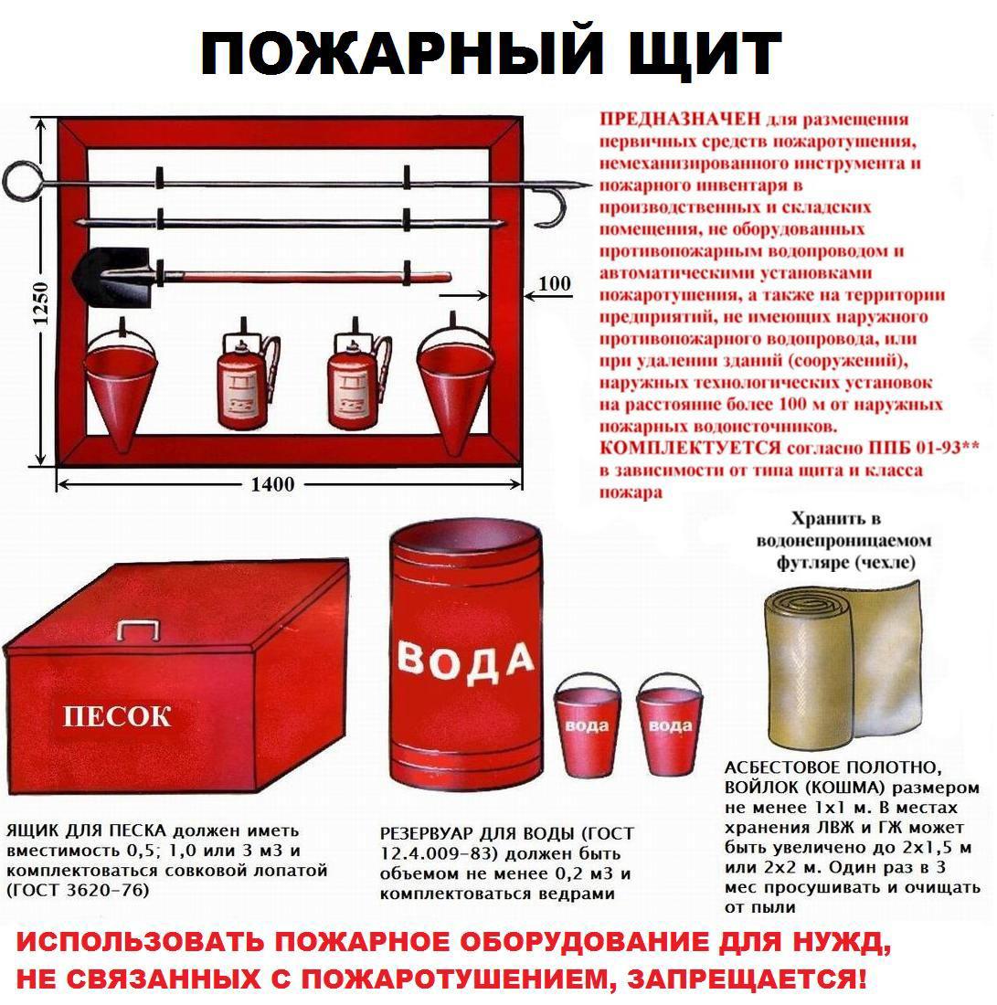 какие противопожарные документы нужны на мебельном производстве